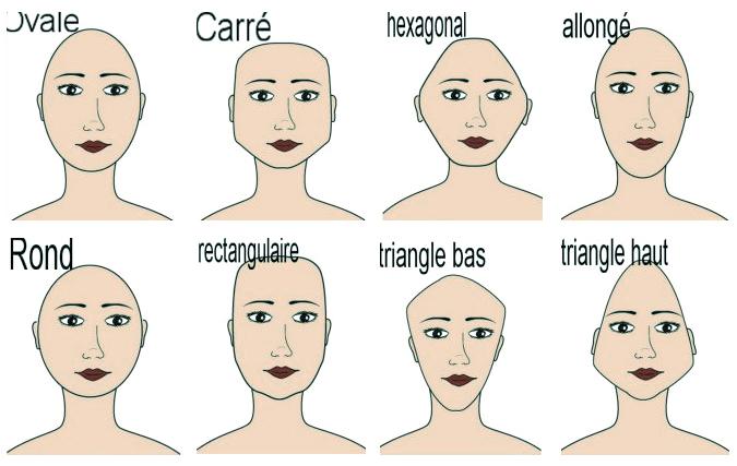 Les formes de visage