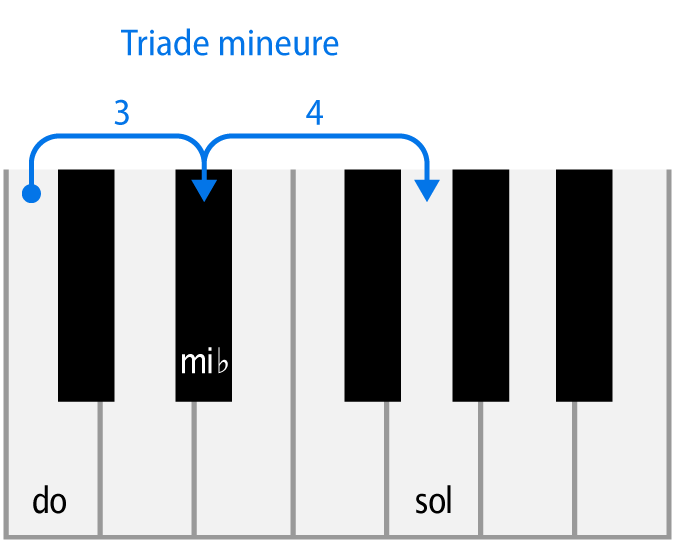 triade mineure : do mineure au piano