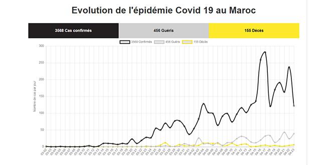 Covid19: Le Maroc recense 122 nouveaux cas ce jeudi à