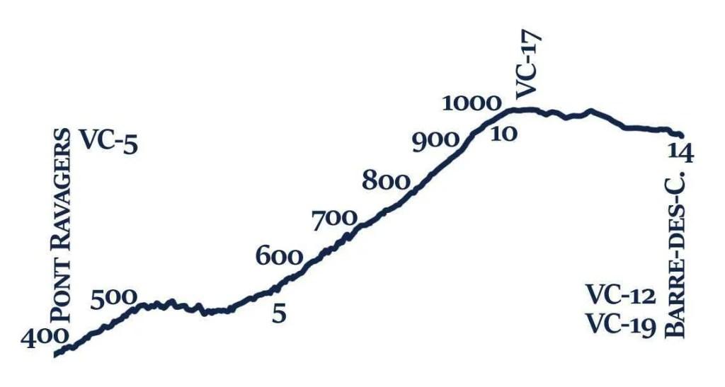 VC-6 Profil topographique