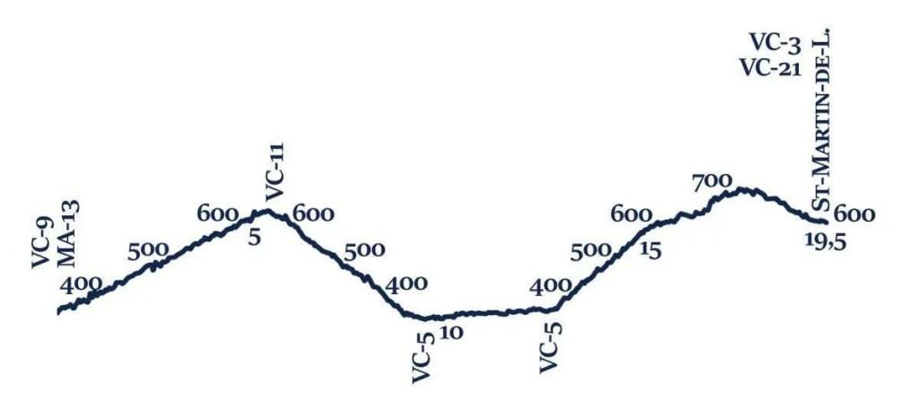 VC-20 Profil topographique
