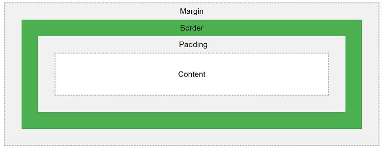 Lectii Virtuale   CSS Box Model. Explicația diferitelor părți: content. padding. border. margin.