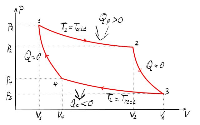 Imagini pentru ciclul carnot