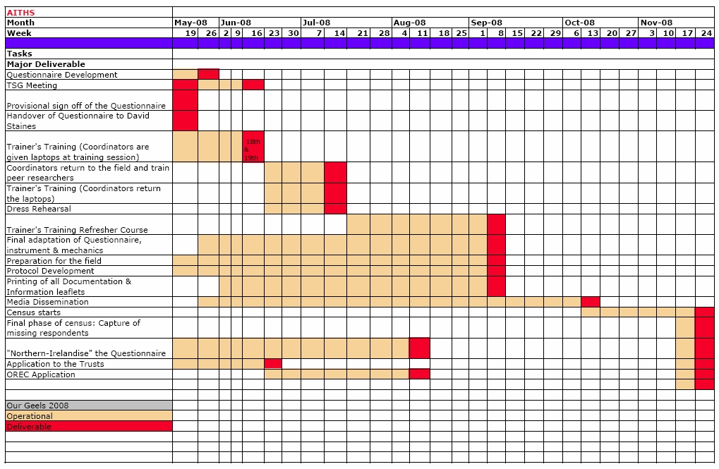 GANTT CHART EXCEL SETTINGS