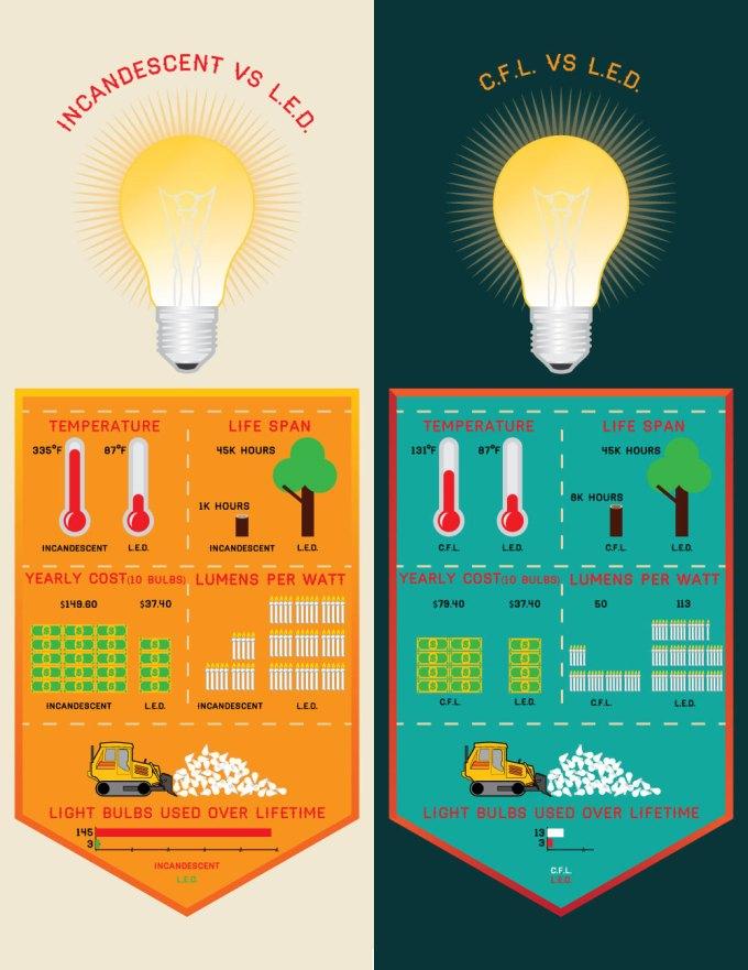 Advantages Of Led Light Bulbs Summary