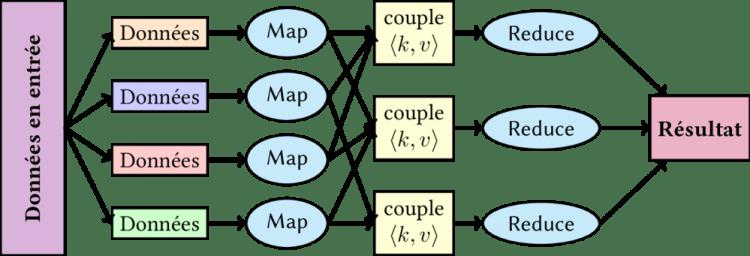Schéma simplifié du fonctionnement de MapReduce