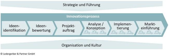 Wachstumsstrategie umsetzen Erfolgsfaktoren
