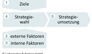 Preisstrategie-Prozess