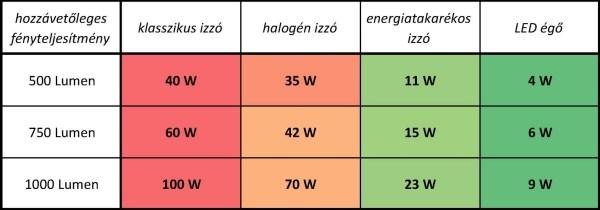 teljesítmény-hasonlító-tábl Akvárium ledvilágítás ötletek Tippek