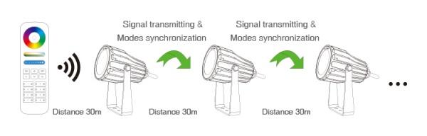 Vizallo-kerti-lampa-6W-FUTC04-RGB-CCT-taviranyito-jeltovabbitas Vízálló kerti lámpa 6W (FUTC04) RGB-CCT