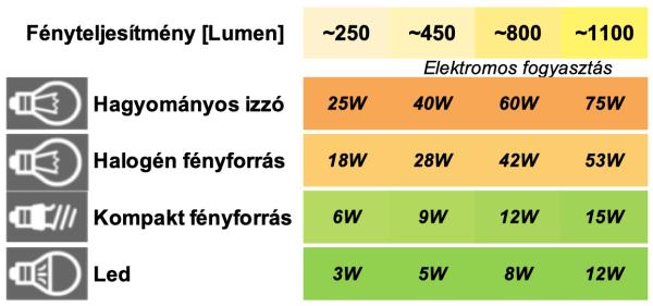 Lumne-vs-Watt-tablazat-600x281 Led szalag - amit tudni érdemes vélemények