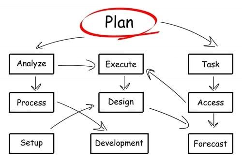 Ppap Process Flow Diagram Excel