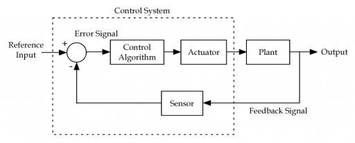 block diagram example
