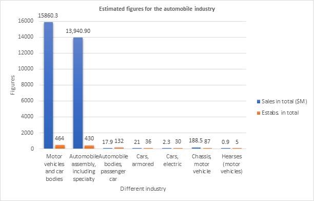 Automotive sales