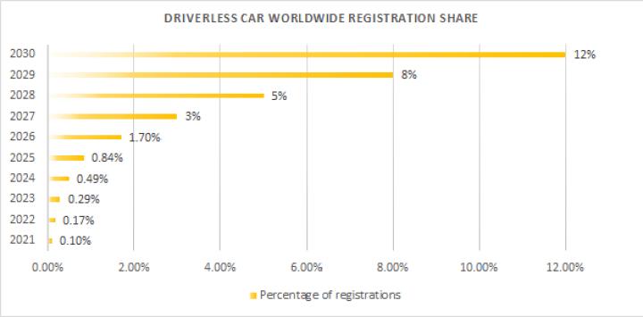Driverless car worldwide registration share
