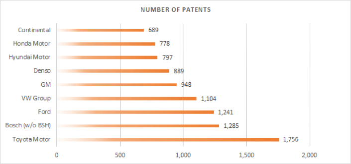 The number of patents in autonomous driving.