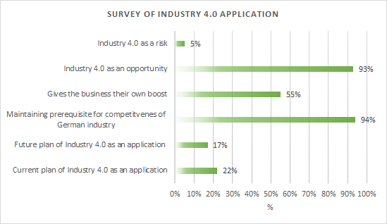 Survey of the fourth industry application