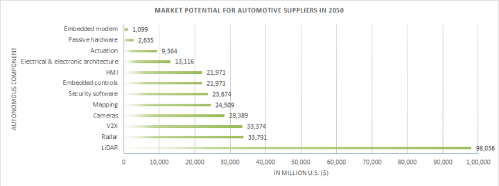 The market potential for autonomous vehicles suppliers in 2050