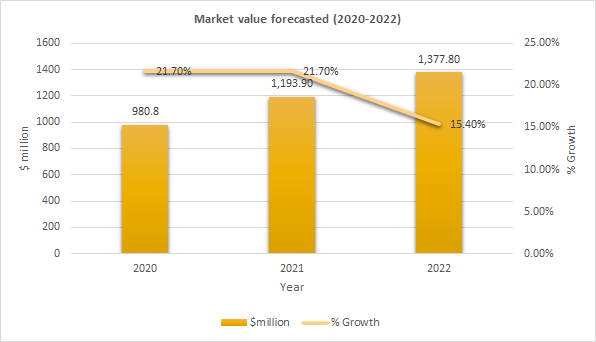 Market value forecasted for electric vehicles in Finland