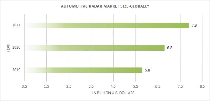 Autonomous vehicle radar market size globally