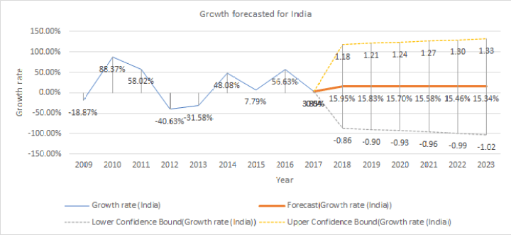 Growth forecasted for renewable energy for India
