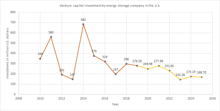 Venture capital investment by energy storage company in renewable energy sector in the USA