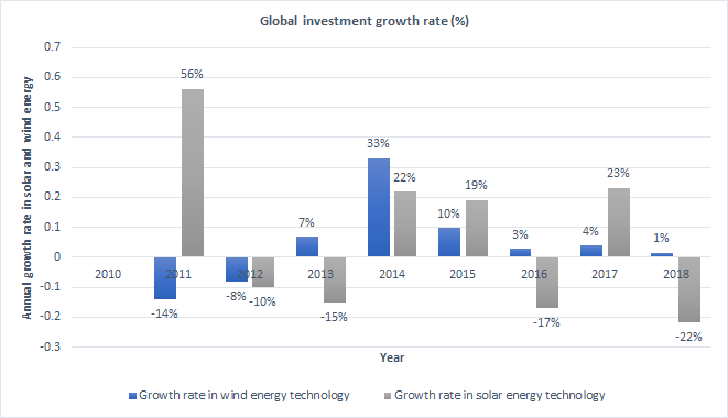 The global investment growth rate for renewable technologies