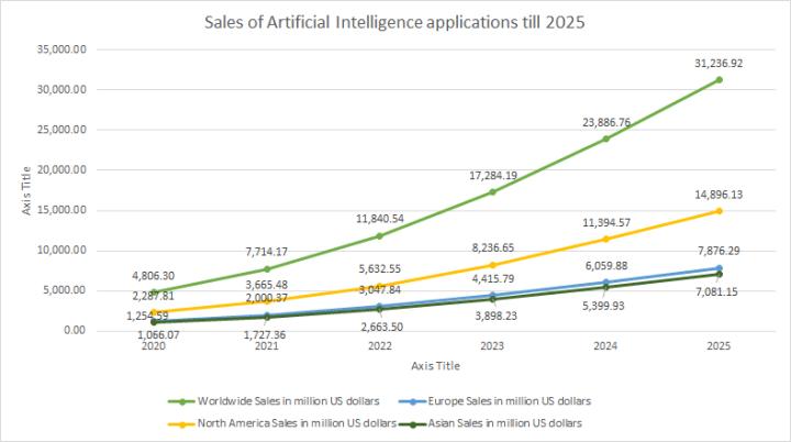 AI field: Sales of Artificial Intelligence applications till 2025.