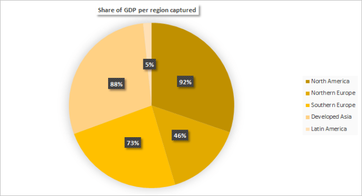 Share of GDP for Artificial Intelligence per region captured