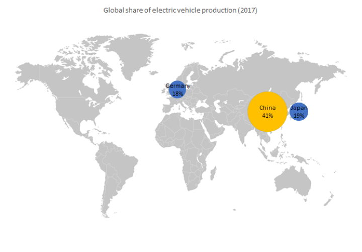 Global share of the electric vehicle market production