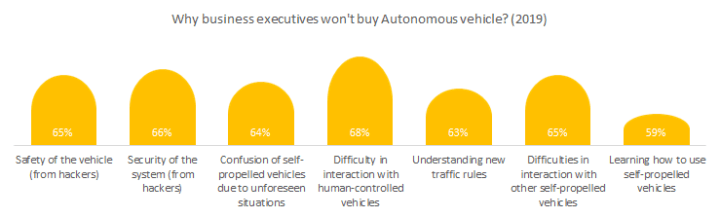 Why do business executives won't buy Autonomous vehicles in 2019?