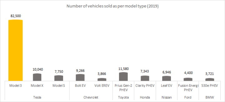 Number of vehicles sold as per model type  in 2019