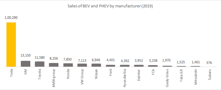Sales of BEV and PHEV by manufacturer in 2019