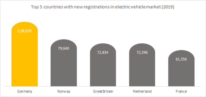 Top 5 countries with new registrations in electric vehicle market