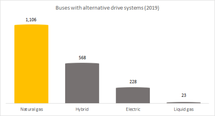 Electric bus with alternative drive systems