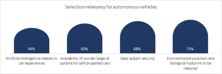Selection relevancy for autonomous car