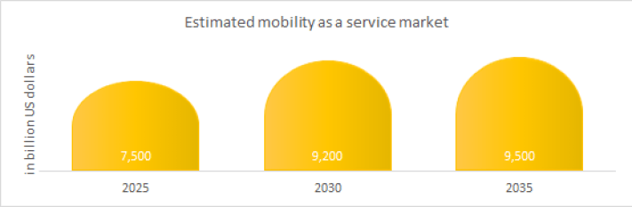 Estimated Global mobility as a service market.