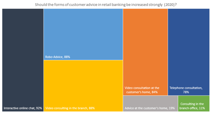 Should the forms of robo's advice in retail banking be increased strongly (2020)?