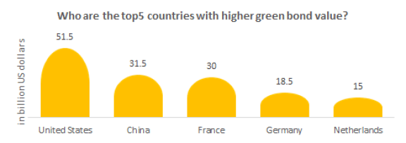 Who are the top 5 countries with higher green sustainable bond value?
