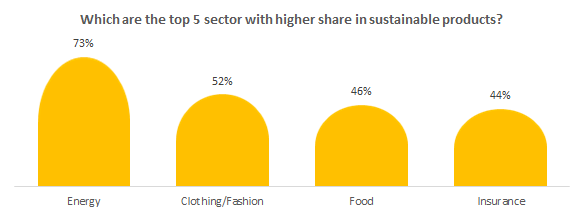 Which are the top 5 sectors with a higher share in sustainable products?