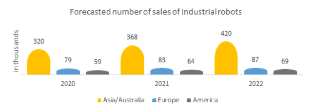 Forecasted number of sales of industrial robots