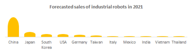 Forecasted sales of industrial robots in 2021.
