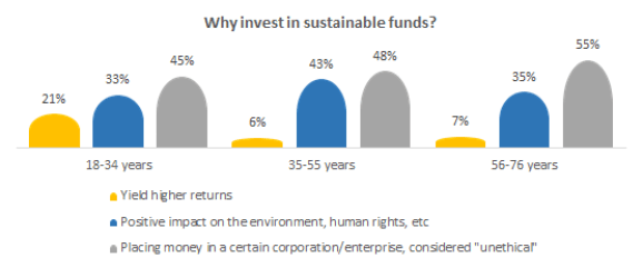 Why invest in the sustainable fund?