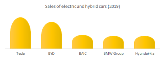 Sales of electric and hybrid cars (2019)