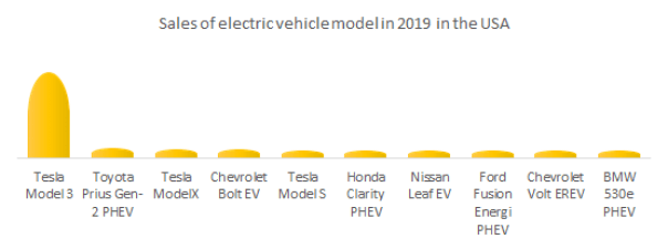 Sales of electric models in 2019 in the USA.