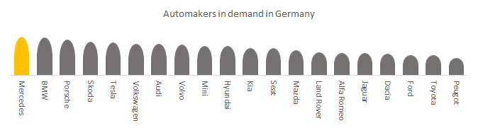 Automakers in demand in Germany.