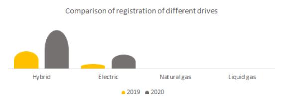 Comparison of registration of alternative drive.