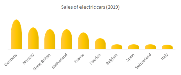 Sales of electric cars (2019)