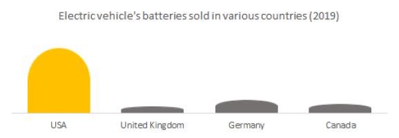 Electric vehicle's batteries sold in various countries