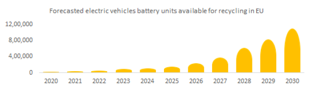 Forecasted electric vehicles battery units available for recycling in EU.